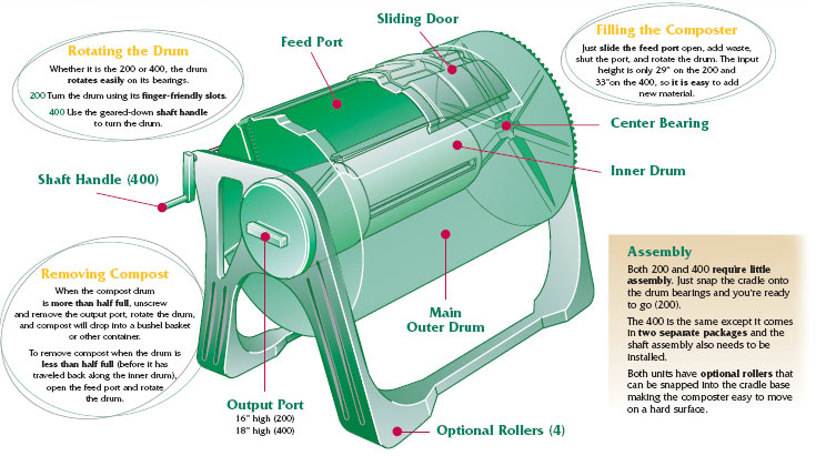 Sunmar Garden Composter 200 400 how composting works with the