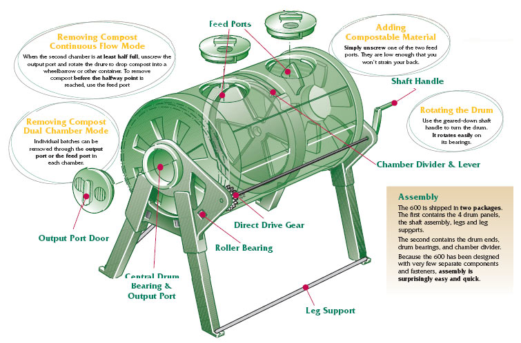 SunMar 600 Garden Composter how composting with the sunmar works