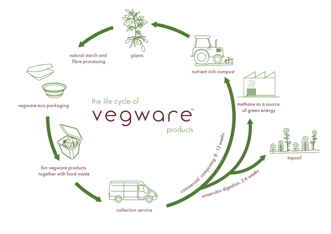 Vegware bio degradeable cutlery and tableware for Soil life cycle